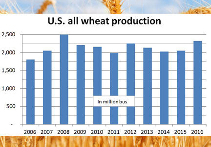 U.S. wheat production