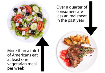 Vegetarian and meat chart