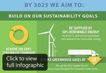 Wal-Mart sustainability goals infographic