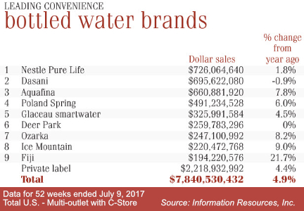 Bottled water brands chart