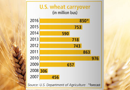 Wheat carryover