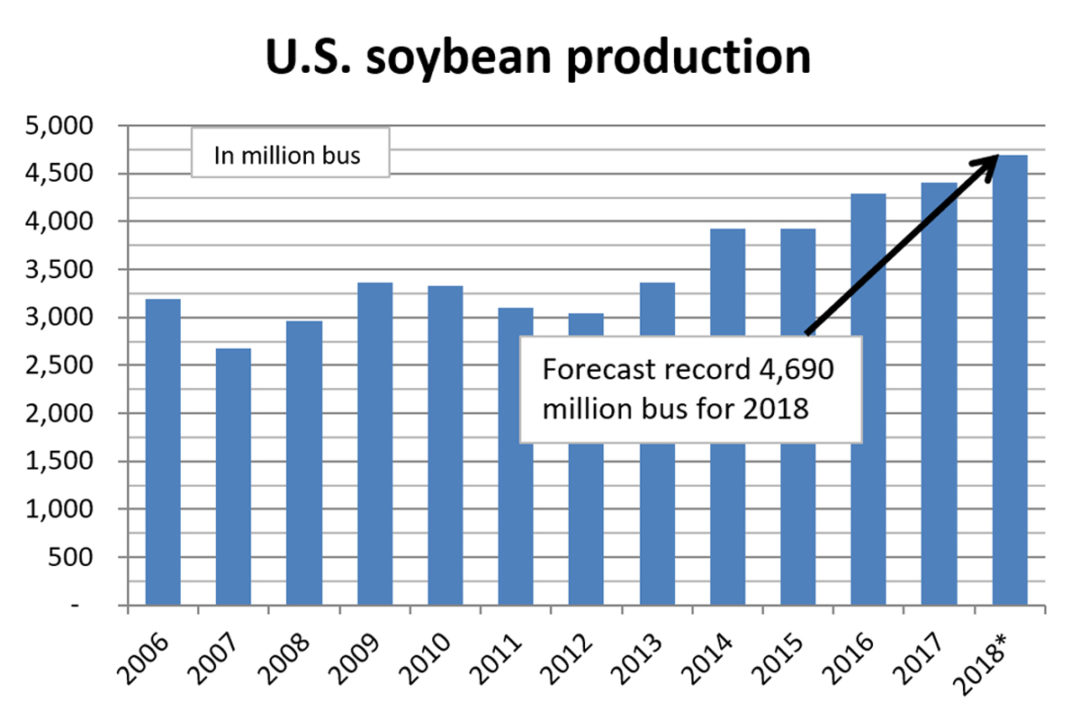 U.S. soybean production chart
